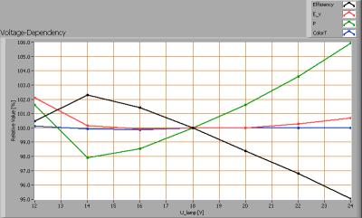 acgroli_mr16_ww_12-24vdc_7w_voltagedependency