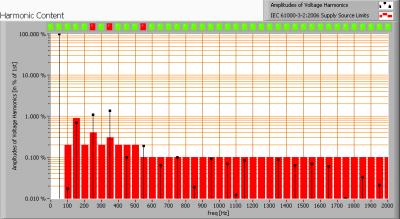 ar111_g53_12v_50w_harmonics_voltage