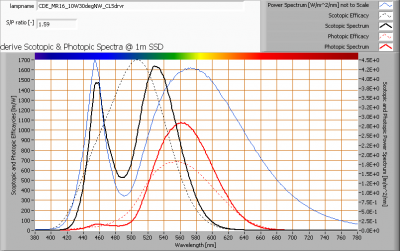 cde_mr16_10w30degnw_clsdrvr_s_and_p_spectra_at_1m_distance