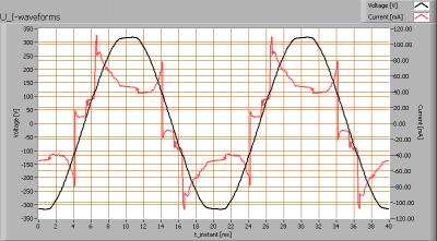 cde_mr16_10w30degnw_clsdrvr_u_i_waveforms