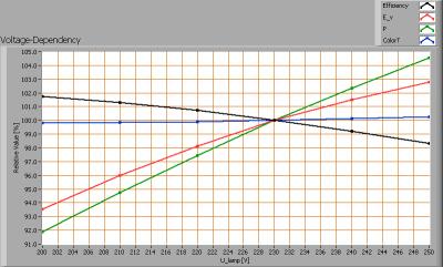 cde_mr16_10w30degnw_clsdrvr_voltagedependency