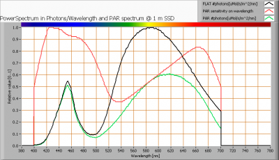 cde_mr16_10w30gradenww_par_spectra_at_1m_distance