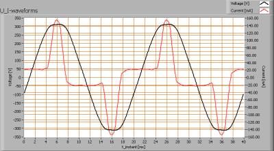 cde_mr16_10w30gradenww_u_i_waveforms