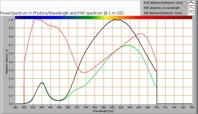 cls_omit_flood_par_spectra_at_1m_distance