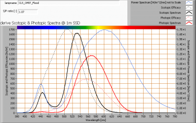 cls_omit_flood_s_and_p_spectra_at_1m_distance