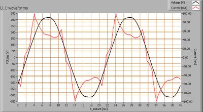 cls_omit_flood_u_i_waveforms