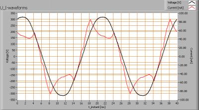 cls_omit_spot_u_i_waveforms