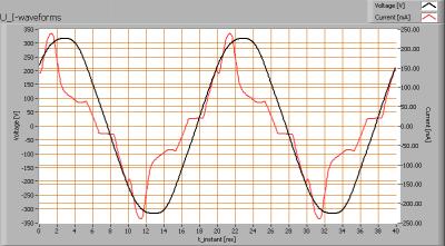 econe_t81500mm124led4000kac240v_u_i_waveforms