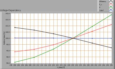 econe_t81500mm124led4000kac240v_voltagedependency
