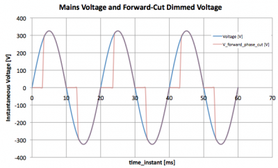 forward_phase_cut_dimming_voltage