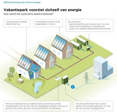 De werking van het autonome elektriciteitsnet