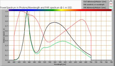 ipled_90cmtube_par_spectra_at_1m_distance