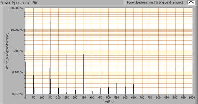ipled_90cmtube_powerspectrumi_percent