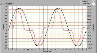 ipled_90cmtube_u_i_waveforms