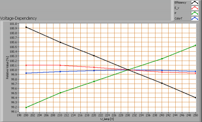 ipled_90cmtube_voltagedependency
