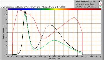 kips_120cm_ii_par_spectra_at_1m_distance