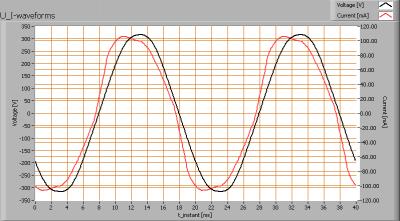 kips_120cm_ii_u_i_waveforms