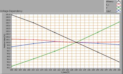 kips_120cm_ii_voltagedependency
