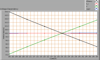 kips_60cm_ledtube_voltagedependency