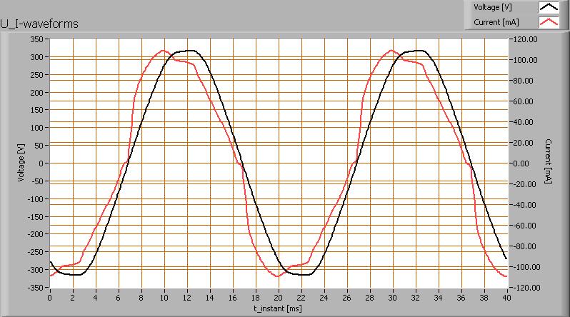 actief filter harmonische
