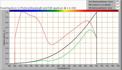kooldraadlamp_60w_par_spectra_at_1m_distance