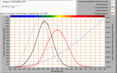 kooldraadlamp_60w_s_and_p_spectra_at_1m_distance