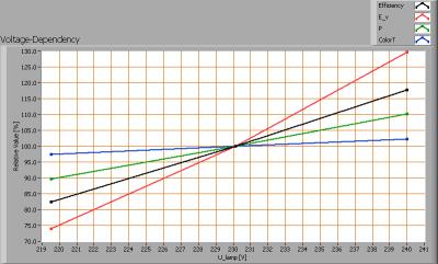 kooldraadlamp_60w_voltagedependency