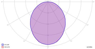 ledsfocus_ledtube120cm_light_diagram
