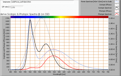 ledsfocus_ledtube120cm_s_and_p_spectra_at_1m_distance