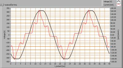 ledsfocus_ledtube120cm_u_i_waveforms