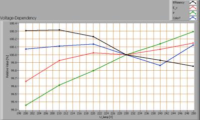 ledsfocus_ledtube120cm_voltagedependency