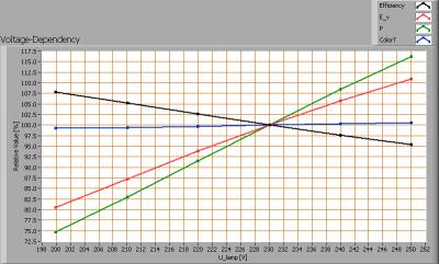lioris-tubo-t24120cwc_r3_voltagedependency