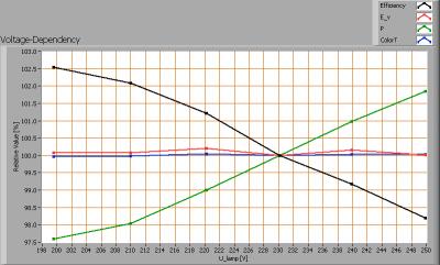 lioris_amber_ledbulb_e27_voltagedependency