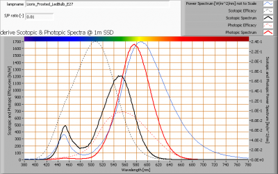 lioris_frosted_ledbulb_e27_s_and_p_spectra_at_1m_distance