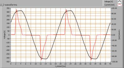 lioris_frosted_ledbulb_e27_u_i_waveforms