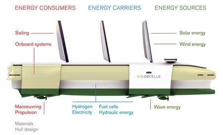 De Orcelle heeft drie vormen van energie opwekking
