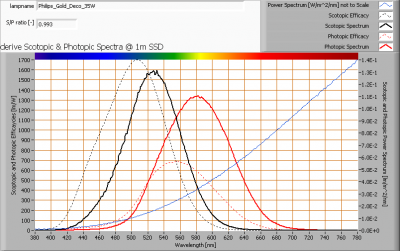 philips_gold_deco_35w_s_and_p_spectra_at_1m_distance