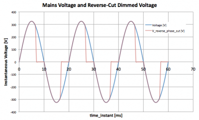 reverse_phase_cut_dimming_voltage