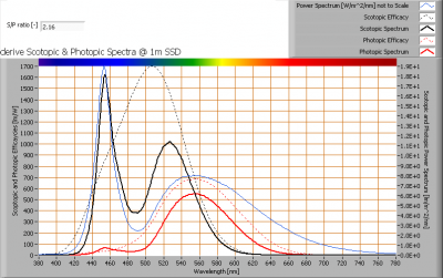 s_and_p_spectra_at_1m_distance