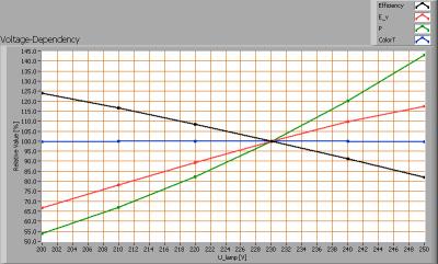 vdbprod_lsgu10-4w_voltagedependency