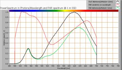 vdbprod_lsgu53-4w_par_spectra_at_1m_distance