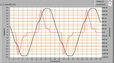 vdbprod_lsgu53-4w_u_i_waveforms