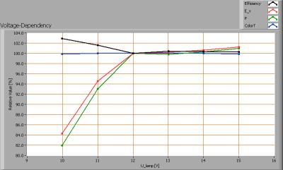 vdbprod_lsgu53-4w_voltagedependency