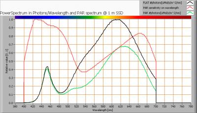 baleno_gu10_dimmable_par_spectra_at_1m_distance