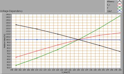 baleno_gu10_dimmable_voltagedependency