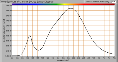 baleno_gu53_3w_powerspectrum_at_1m_distance