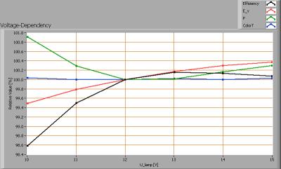 baleno_gu53_3w_voltagedependency