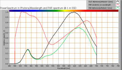 baleno_gu53_4w_par_spectra_at_1m_distance