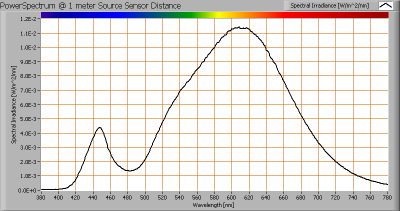 baleno_gu53_4w_powerspectrum_at_1m_distance