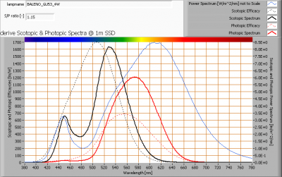 baleno_gu53_4w_s_and_p_spectra_at_1m_distance